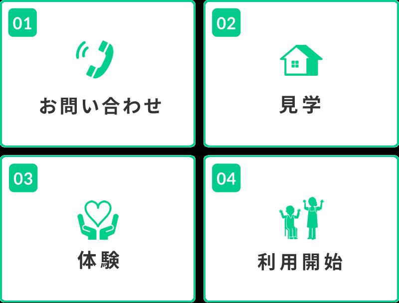 01.お問い合わせ 02.見学 03.体験 04.利用開始